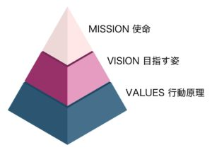 使命、目指す姿、行動原理のプラミッド型概念図