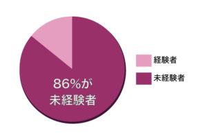86%が未経験者のグラフ